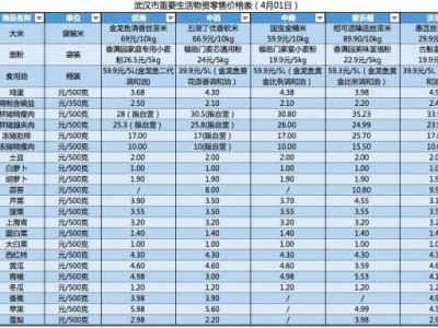武汉五大超市4月1日重要生活物资零售价格公布