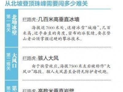 """今天早晨再最后的冲刺,""""加油中国武汉市给油""""旗子将在珠穆朗玛峰顶飘舞"""