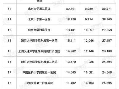 武汉五家医院跻身百强,发布2019年全国医院排名。