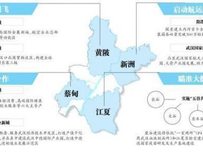 四大新城区加快建设965产业集团大健康临港经济成为发展重点。