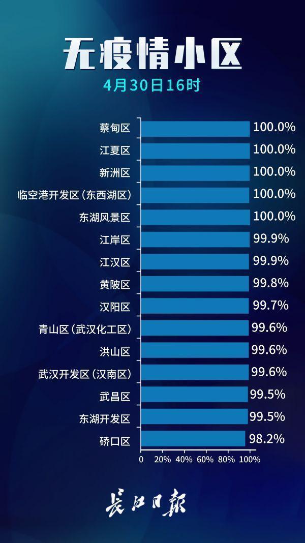 占比99.7%!武汉市无疫情小区累计7079个 第2张