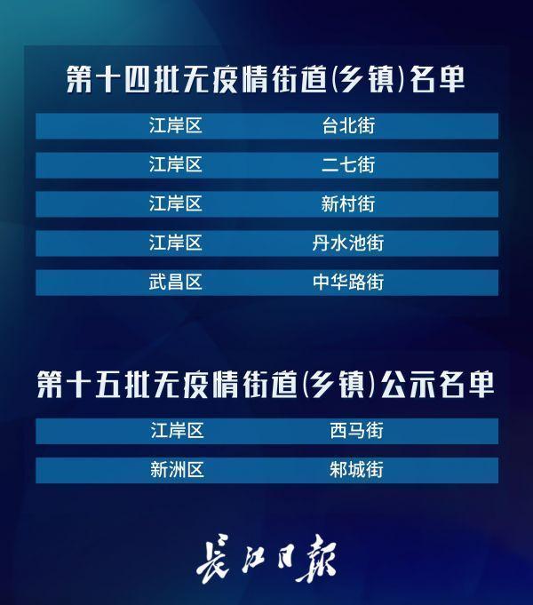 占比99.7%!武汉市无疫情小区累计7079个 第5张