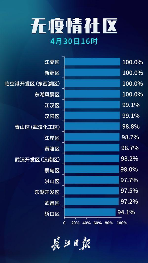 占比99.7%!武汉市无疫情小区累计7079个 第3张
