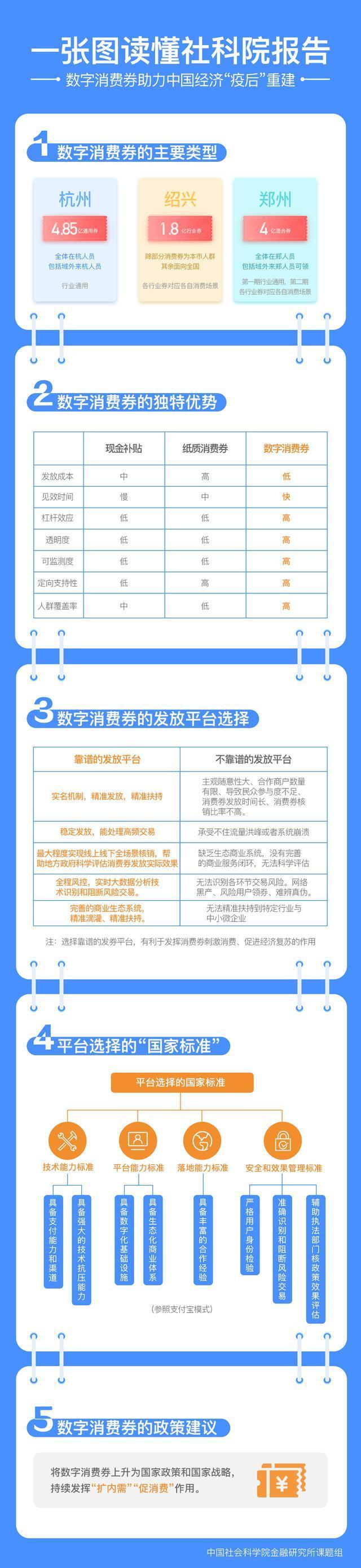 第四期武汉市卡券派发 社会科学院提议:参考支付宝钱包方式建立派发规范 第3张