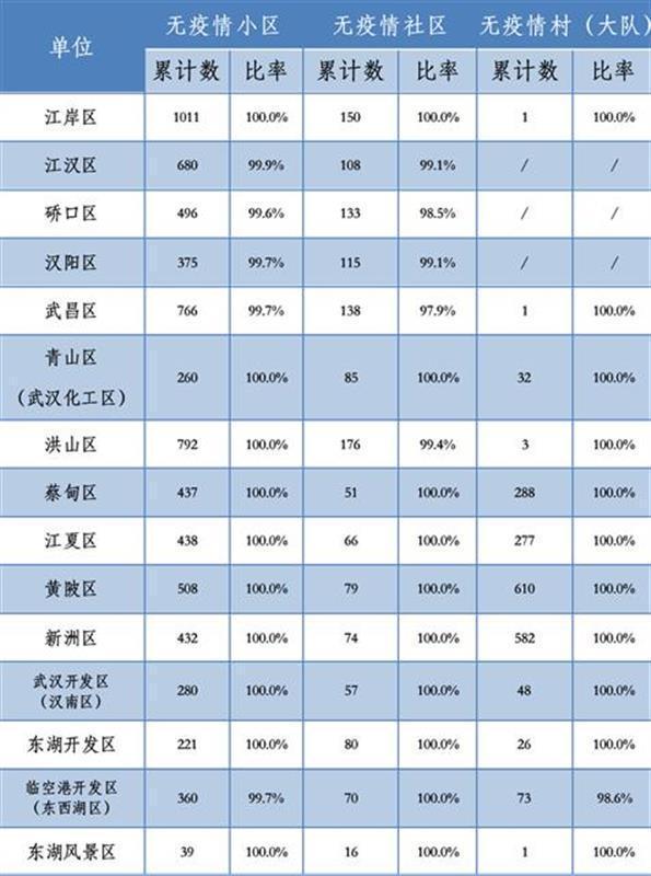 武汉无肺炎疫情住宅小区总计709五个,占有率99.9% 第1张