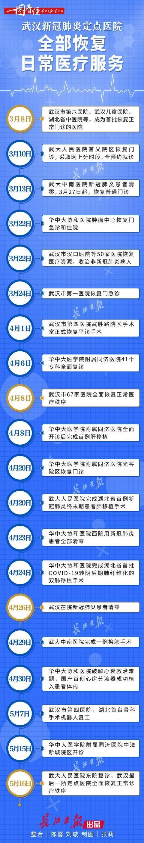 武汉市全部新冠肺炎定点医疗机构修复诊疗纪律 第6张