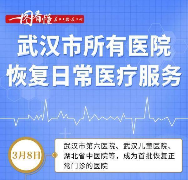 喜讯!武汉市全部医院门诊已修复平时健康服务 第3张