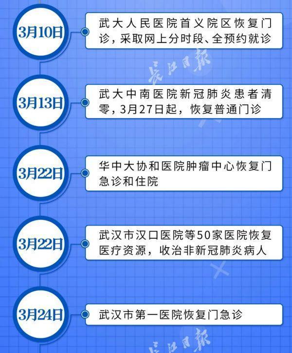 喜讯!武汉市全部医院门诊已修复平时健康服务 第4张