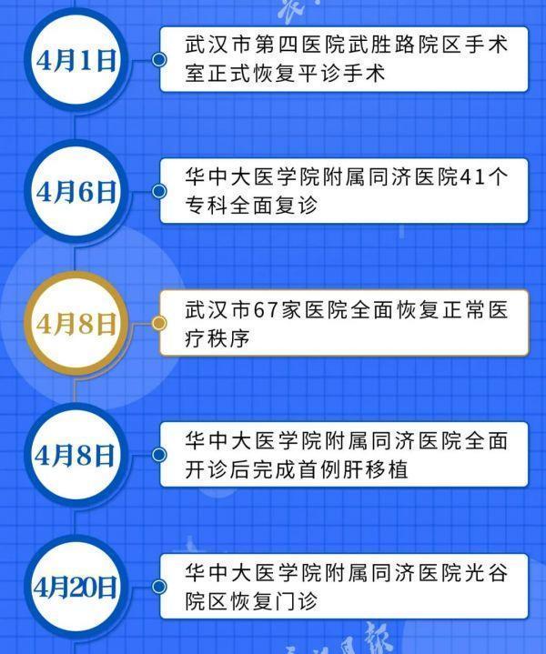 喜讯!武汉市全部医院门诊已修复平时健康服务 第5张
