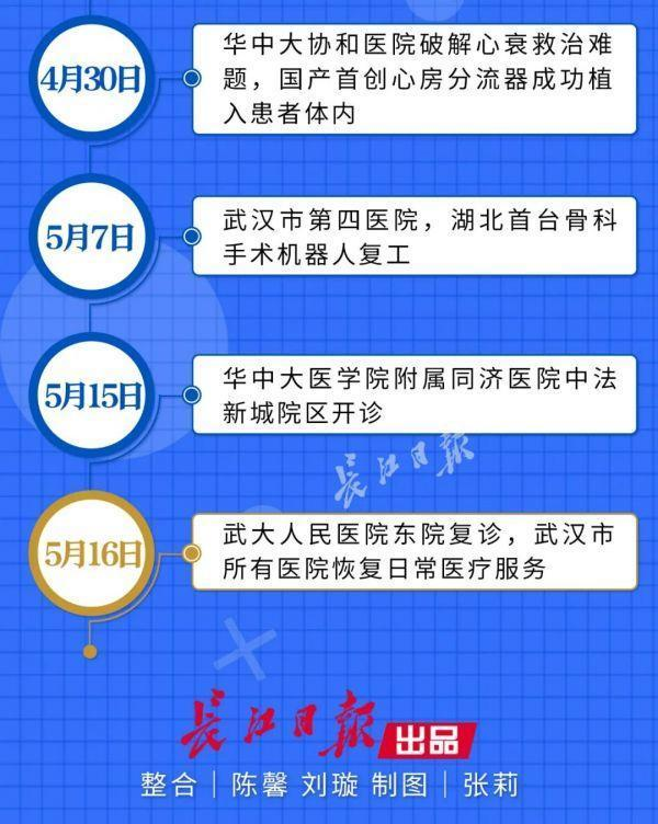 喜讯!武汉市全部医院门诊已修复平时健康服务 第7张