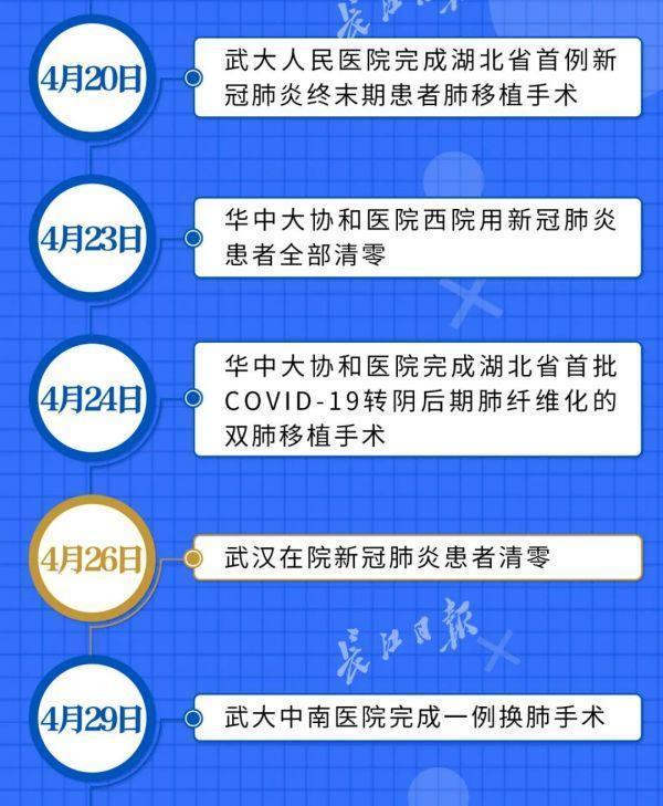 喜讯!武汉市全部医院门诊已修复平时健康服务 第6张