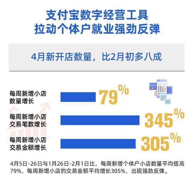 湖北省消費再生显著,武汉市每星期增加小商店总数居卡券派发大城市第四 第3张