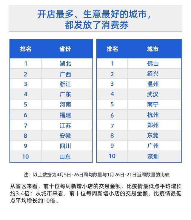湖北省消費再生显著,武汉市每星期增加小商店总数居卡券派发大城市第四 第2张