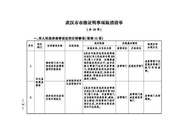 服务项目 有关领取生育险,武汉市一次性取消了18项地市级证实事宜 第2张