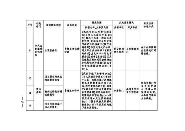 服务项目 有关领取生育险,武汉市一次性取消了18项地市级证实事宜 第4张
