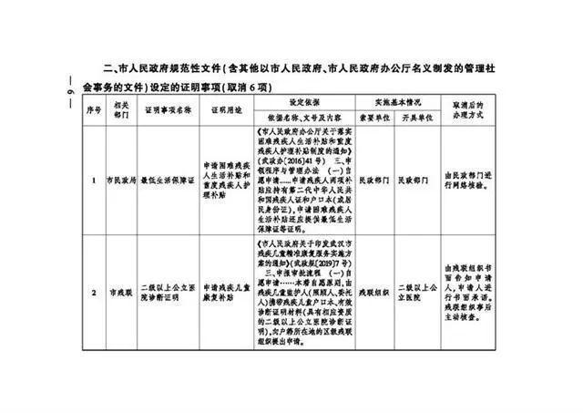 服务项目 有关领取生育险,武汉市一次性取消了18项地市级证实事宜 第5张