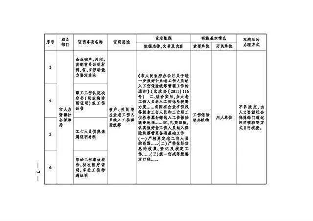 服务项目 有关领取生育险,武汉市一次性取消了18项地市级证实事宜 第6张