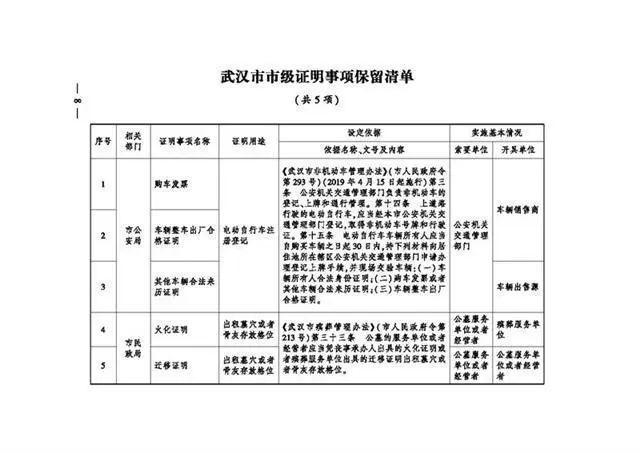 服务项目 有关领取生育险,武汉市一次性取消了18项地市级证实事宜 第7张