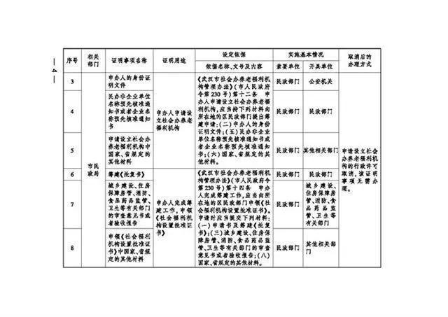 服务项目 有关领取生育险,武汉市一次性取消了18项地市级证实事宜 第3张