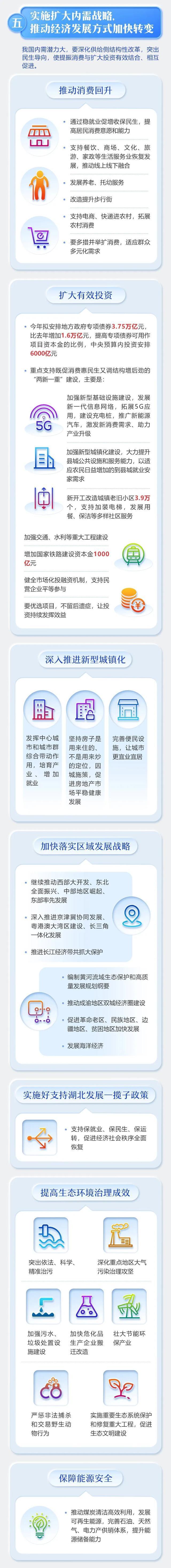 """政府部门工作总结报告三次谈及""""湖南长沙"""",执行好适用湖北省发展趋势一揽子现行政策 第12张"""