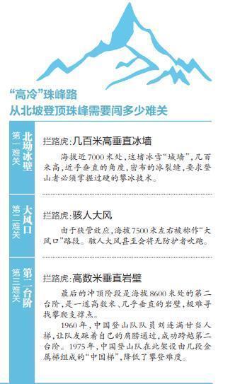 """今天早晨再最后的冲刺,""""加油中国武汉市给油""""旗子将在珠穆朗玛峰顶飘舞 第1张"""