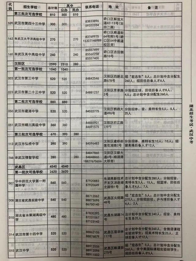 武汉市今年 普通高中预分配招生人数公布,超八成初中升高中普通高中网上生可上高品质普通高中 第6张
