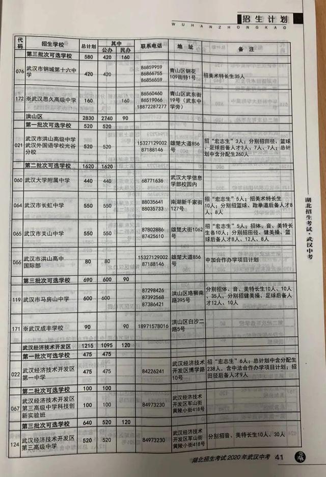 武汉市今年 普通高中预分配招生人数公布,超八成初中升高中普通高中网上生可上高品质普通高中 第8张