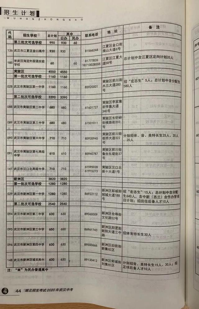 武汉市今年 普通高中预分配招生人数公布,超八成初中升高中普通高中网上生可上高品质普通高中 第11张