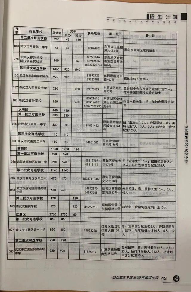 武汉市今年 普通高中预分配招生人数公布,超八成初中升高中普通高中网上生可上高品质普通高中 第10张