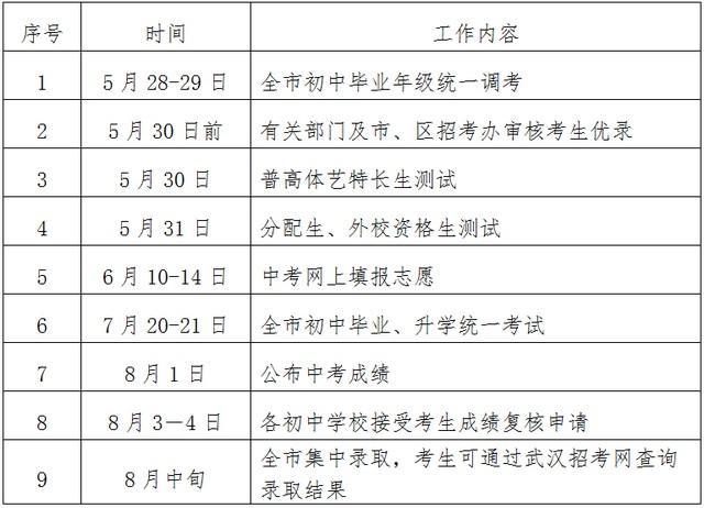 武汉市今年 普通高中预分配招生人数公布,超八成初中升高中普通高中网上生可上高品质普通高中 第12张