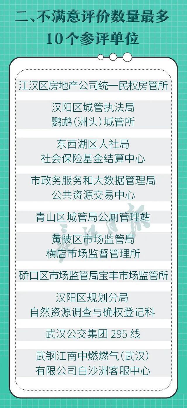 武汉各区双评议全新排行发布!这10家企业被通告 第3张
