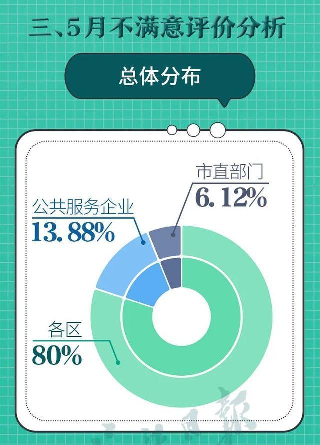 武汉各区双评议全新排行发布!这10家企业被通告 第4张