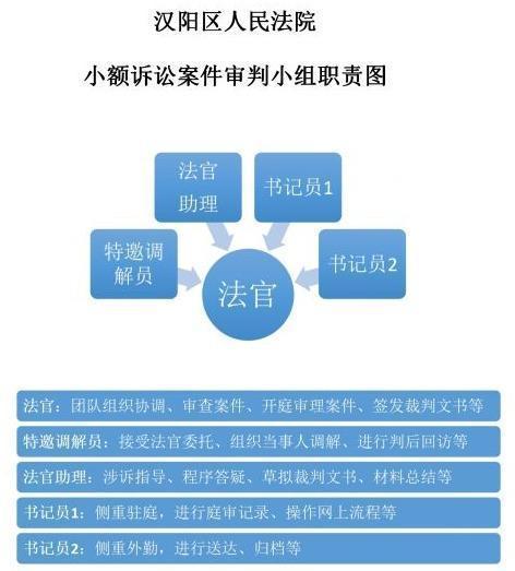 不上二十分钟审结!汉阳区人民法院简单化小额诉讼案件审理程序流程 第3张