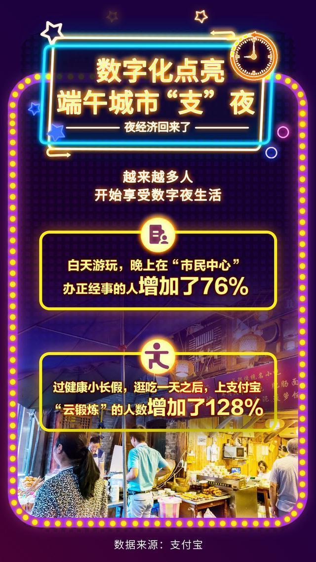 支付宝钱包公布端深夜经济发展汇报:武汉吉庆街晚间交通出行总数同比增长率96% 第4张
