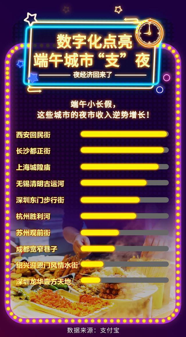 支付宝钱包公布端深夜经济发展汇报:武汉吉庆街晚间交通出行总数同比增长率96% 第3张