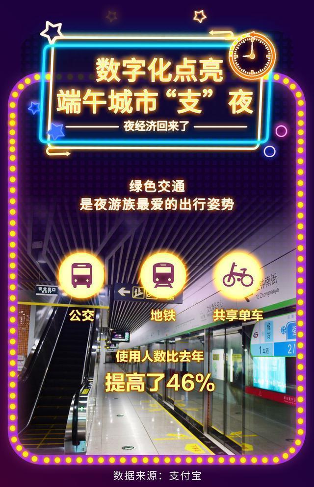 支付宝钱包公布端深夜经济发展汇报:武汉吉庆街晚间交通出行总数同比增长率96% 第5张