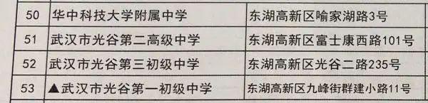 温度测量进场、加设预留考试场,武汉高考、初中升高中搞好各类提前准备(附78个初中升高中考试场名册) 第11张