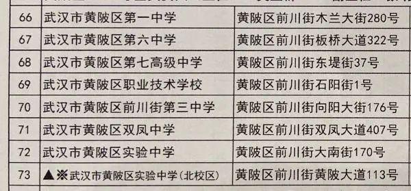 温度测量进场、加设预留考试场,武汉高考、初中升高中搞好各类提前准备(附78个初中升高中考试场名册) 第15张