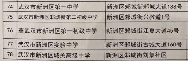 温度测量进场、加设预留考试场,武汉高考、初中升高中搞好各类提前准备(附78个初中升高中考试场名册) 第16张