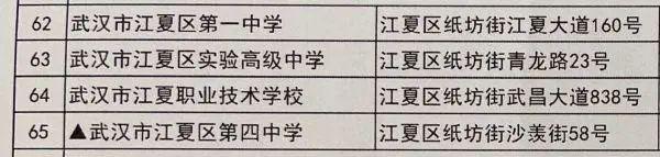 温度测量进场、加设预留考试场,武汉高考、初中升高中搞好各类提前准备(附78个初中升高中考试场名册) 第14张