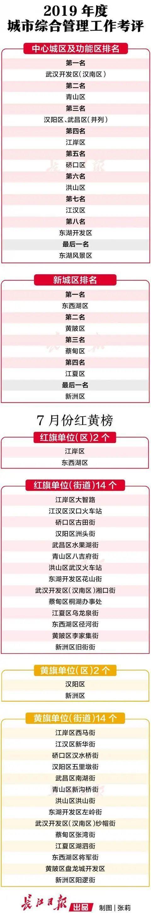 """关心 武汉市""""大成县管""""发布今年度评定及7月份流动性红黄旗 第2张"""