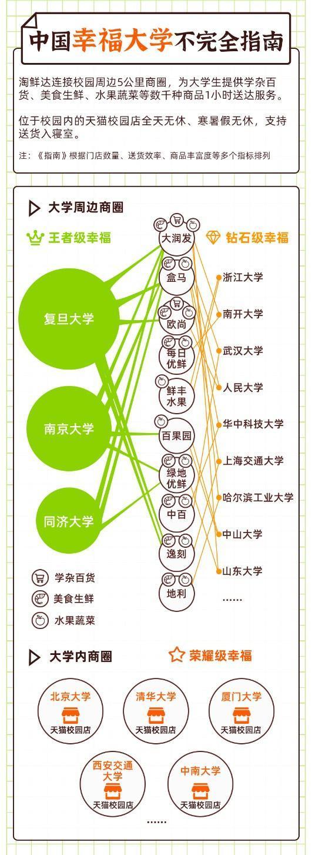 2020我国幸福快乐高校手册公布,武汉高校生活物资一小时淘鲜达宿舍 第1张