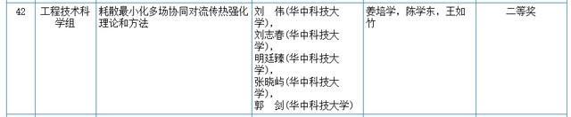 关心|2020我国科学技术奖评审結果发布!湖北省这种高等院校和企业当选(附名册) 第5张