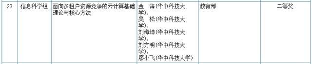 关心|2020我国科学技术奖评审結果发布!湖北省这种高等院校和企业当选(附名册) 第4张