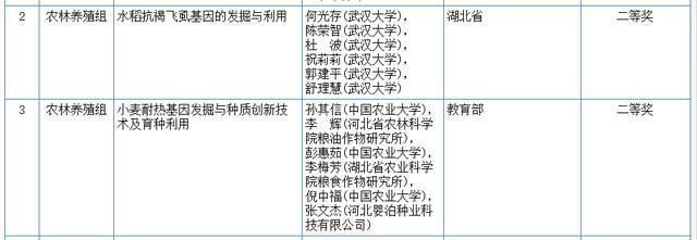 关心|2020我国科学技术奖评审結果发布!湖北省这种高等院校和企业当选(附名册) 第6张
