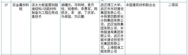 关心|2020我国科学技术奖评审結果发布!湖北省这种高等院校和企业当选(附名册) 第9张