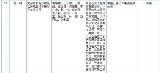 关心|2020我国科学技术奖评审結果发布!湖北省这种高等院校和企业当选(附名册) 第8张