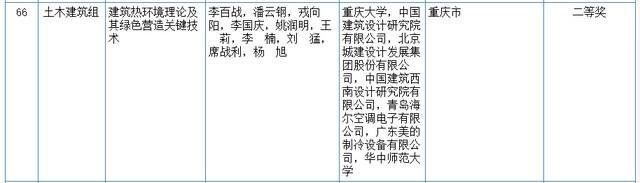 关心|2020我国科学技术奖评审結果发布!湖北省这种高等院校和企业当选(附名册) 第13张