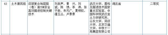 关心|2020我国科学技术奖评审結果发布!湖北省这种高等院校和企业当选(附名册) 第12张