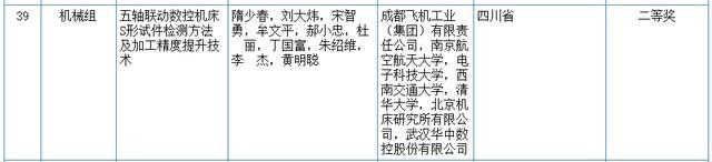 关心|2020我国科学技术奖评审結果发布!湖北省这种高等院校和企业当选(附名册) 第11张